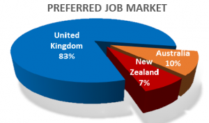 Preferred Job Market