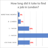 How Long Does it Take to Find a Job in London?