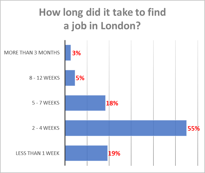 Time to Find a job in London