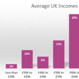 How Much are People Earning in the UK?