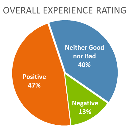 ratings pie chart